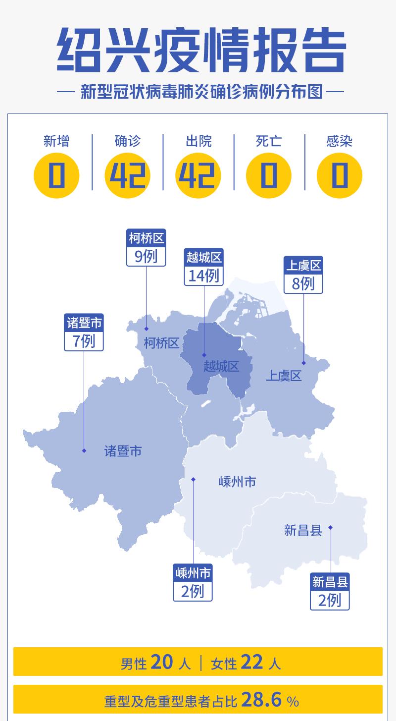 2020年10月30,绍兴市新型冠状病毒肺炎疫情情况