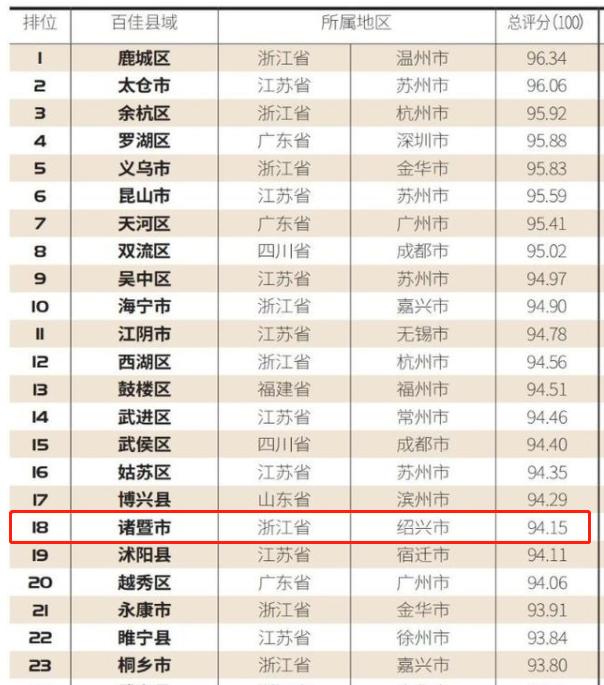 """第18位!诸暨入选全国网络购买力""""百强榜"""""""